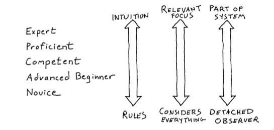 dreyfus-model-of-skill-acquisition